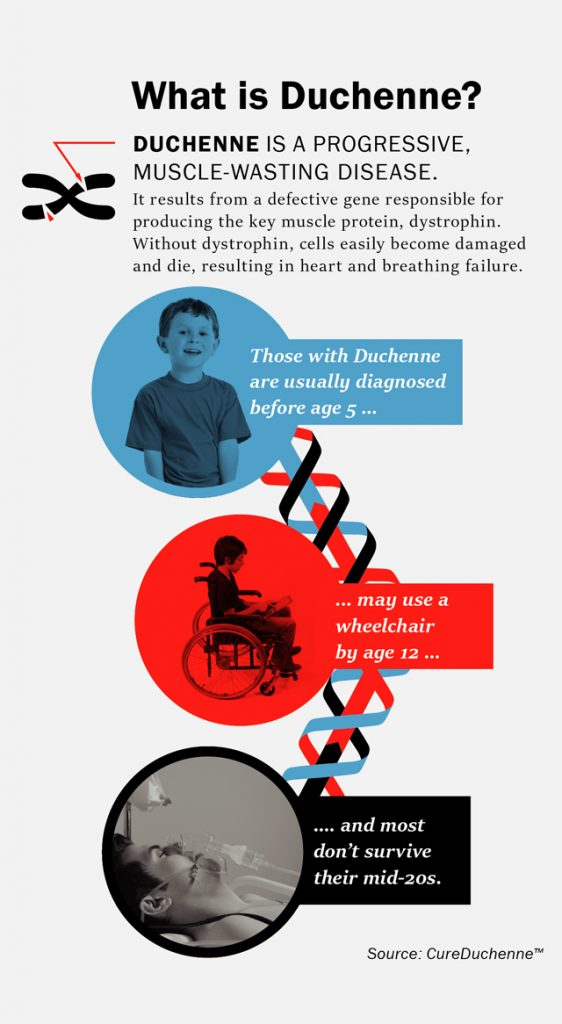 What is Duchenne